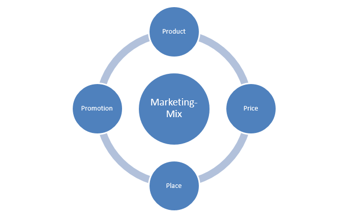 Marketing Mix An Overview Of 4p Marketing 1 1 Ionos