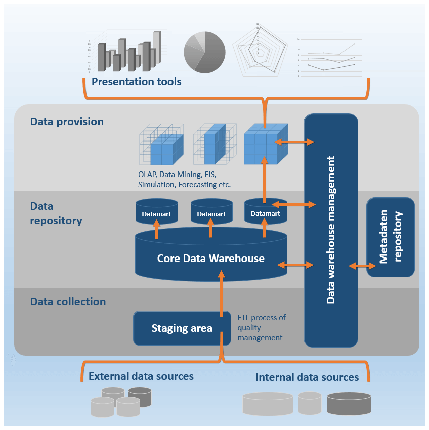 Data pdf intelligence open warehousing and source business