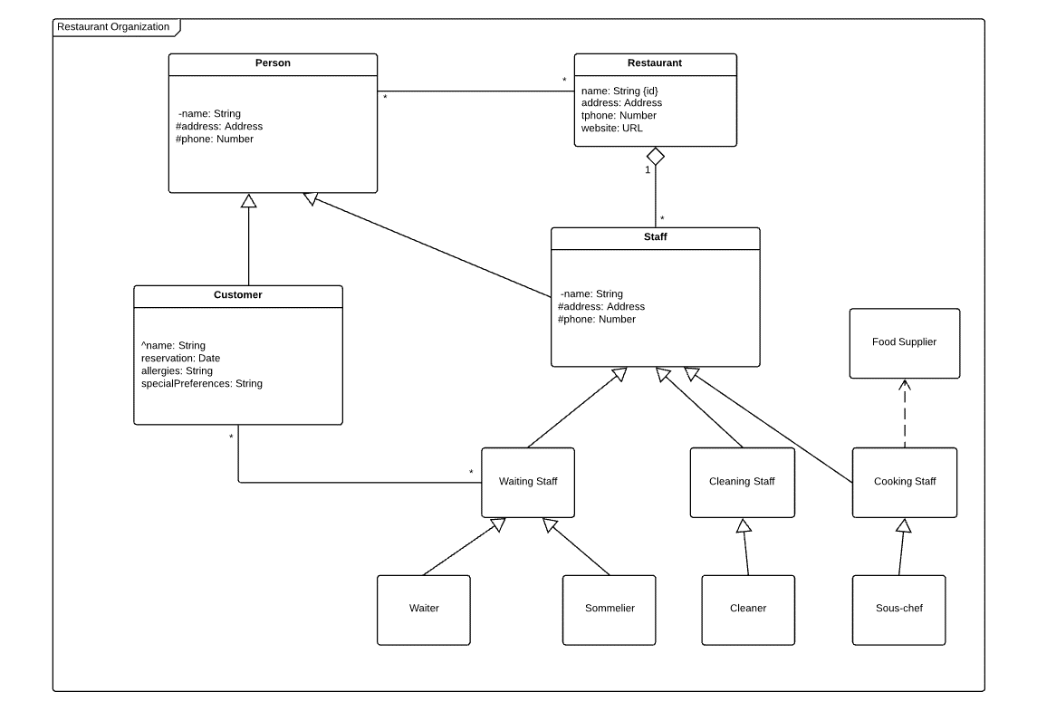 Create Class Diagrams With Uml  Benefits And Notation