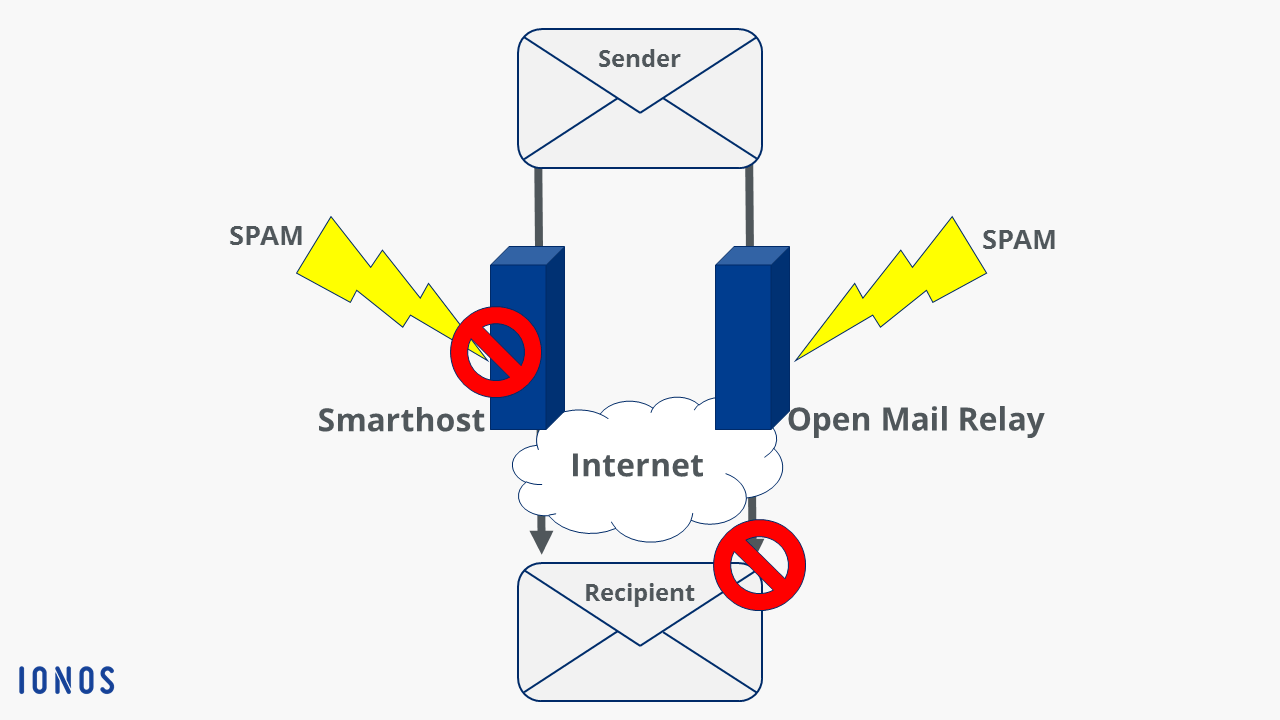 SMTP Relay: A Definition and Guide - 1&1 IONOS