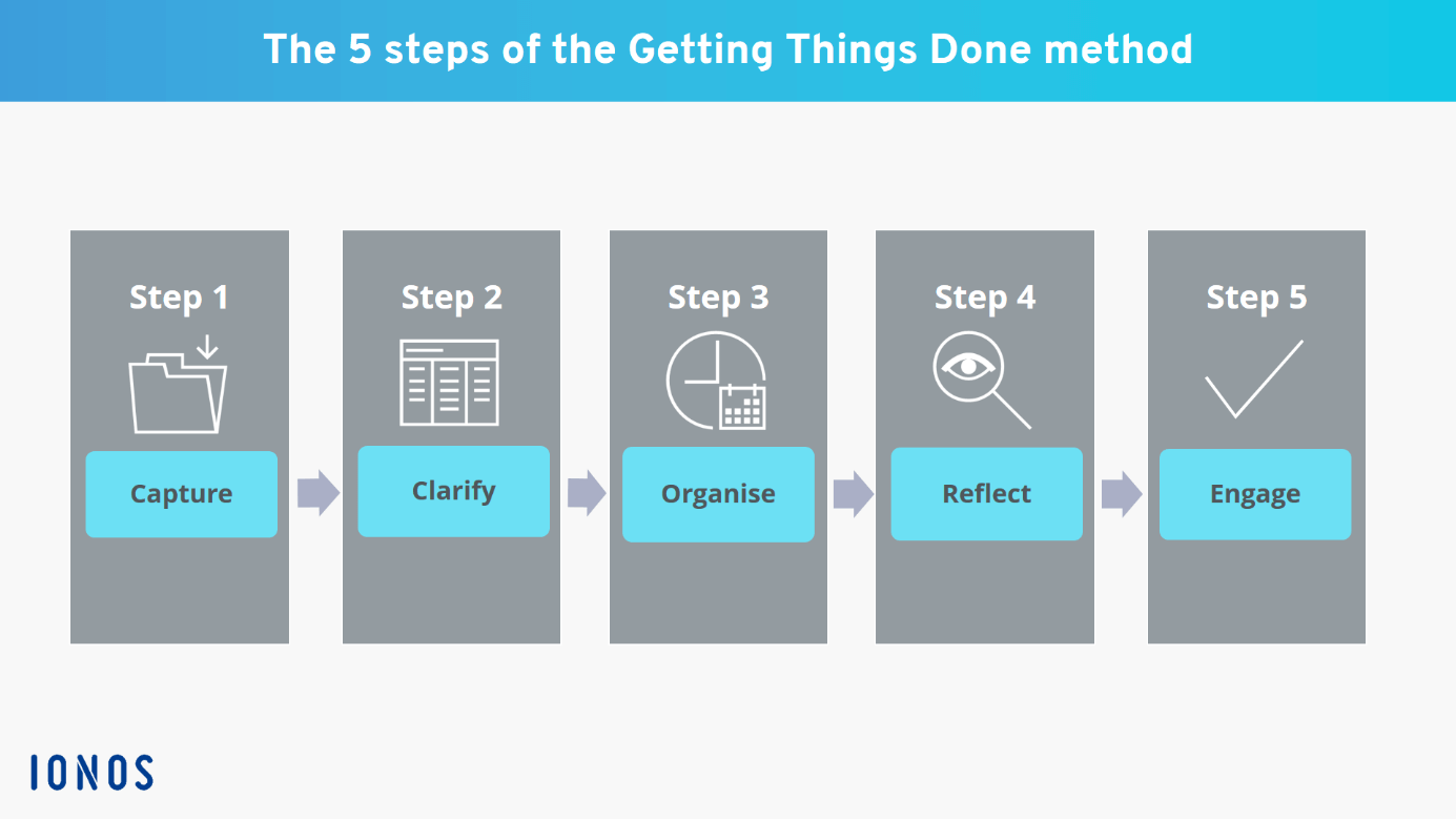 Diagram showing the 5 steps of the GTD method